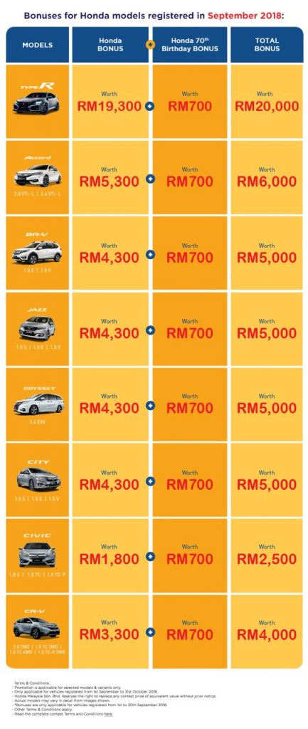 Honda Malaysia - Bonus / Diskaun