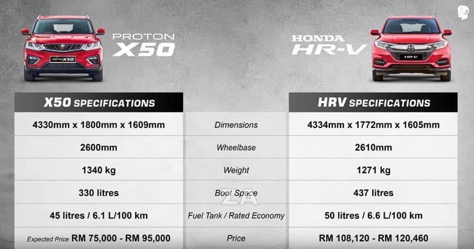 Perbandingan harga Proton X50 dengan Honda HR-V