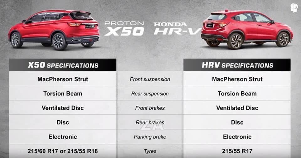 Perbandingan rim dan tayar Proton X50 vs Honda HR-V