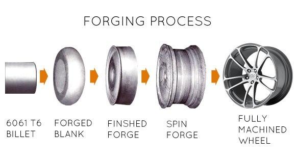 forging dan casting